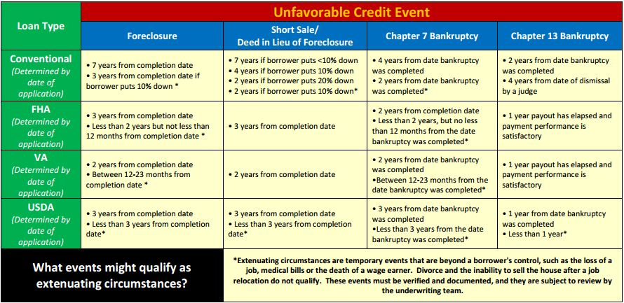 When Can I Get a Mortgage After Foreclosure?